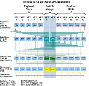 Rugged 12 Slot OpenVPX 6U Chassis Schematic