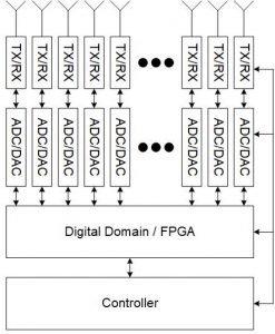 Digital Beamforming - Annapolis Micro Systems, Inc