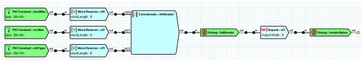 Ethernet Fields Example
