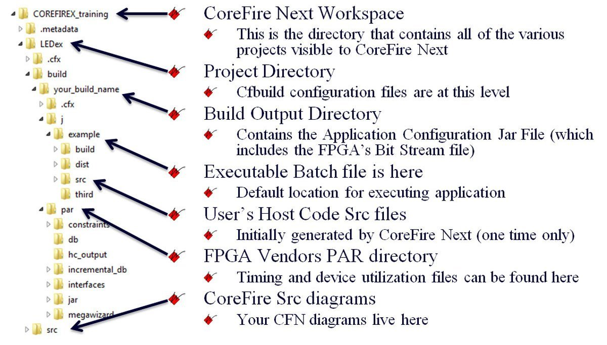 CoreFire Next File Structure