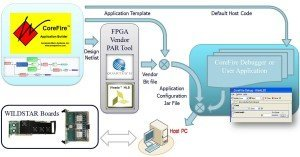 VHDL Based FPGA Programming Application Software Tool