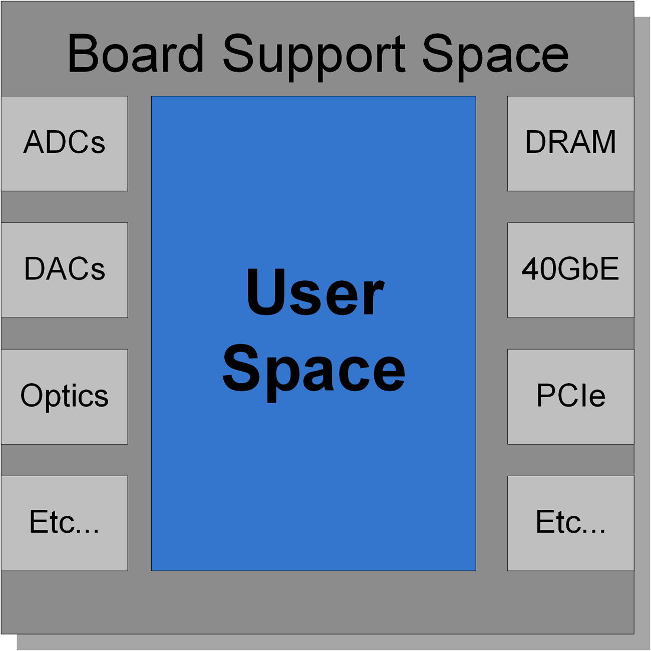 Board Support Space