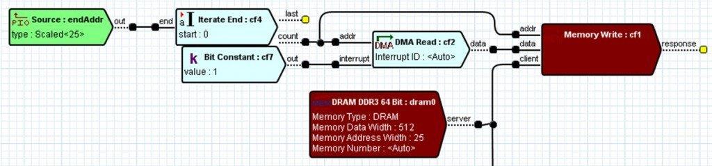 DMAWriteCircuit