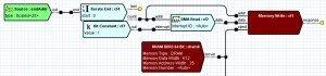 SDR Development Solution DMA Write Circuit