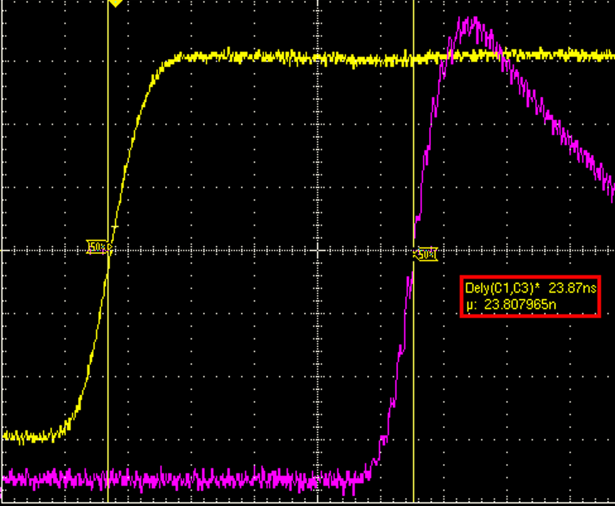 Digital Bypass Latency: < 24ns