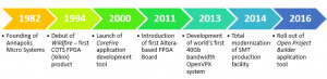 Leading FPGA Board Manufacturer History Timeline