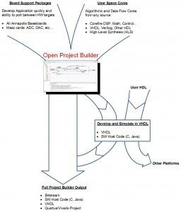 FPGA VHDL Development Tool Example