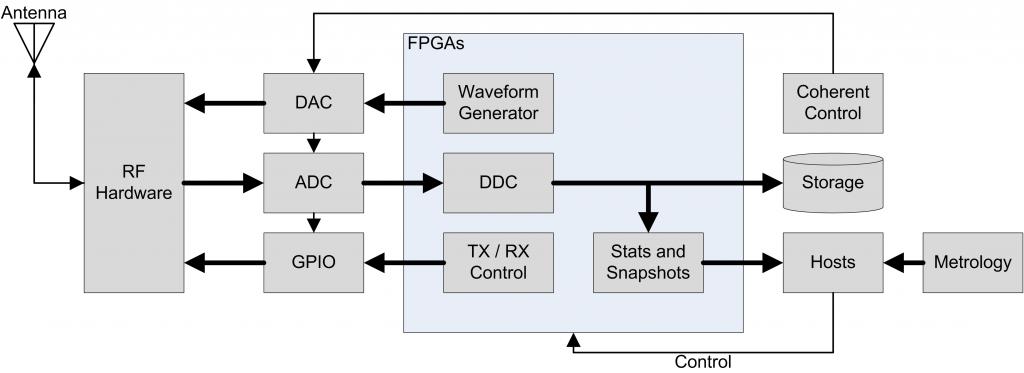 Fpga Systems Boards For Sar Radar Processing