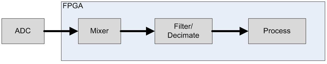 SDR Development Solution for FPGA Boards & Embedded Systems