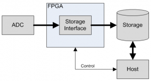 Implementation of SIGINT/ELINT Solutions for FPGA Boards