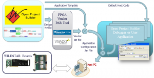 FPGA Programming Software Tool Flow