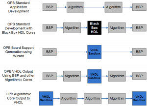 FPGA Programming Software Tool Project Examples