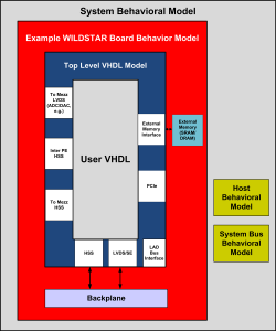 VHDL FPGA Board Support Application Software Schematic