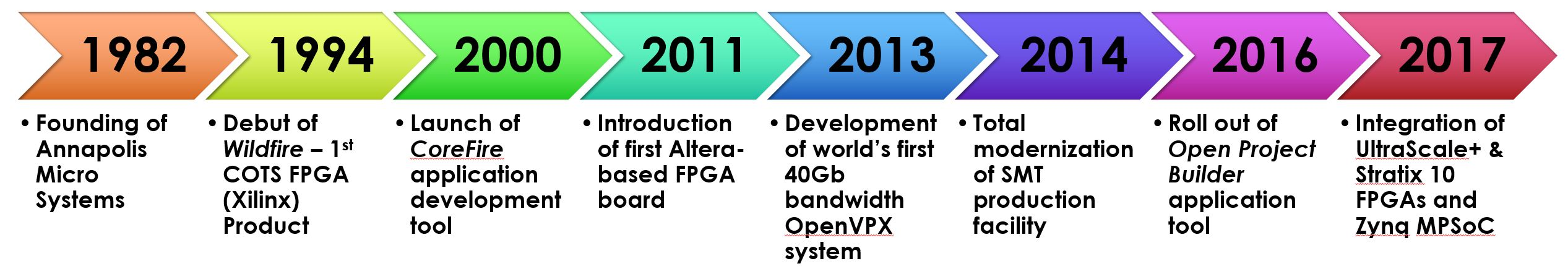 History of High Performance COTS FPGA Boards & Systems Company